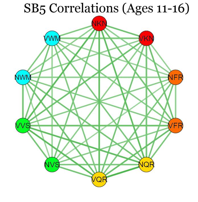 SB5Correlation